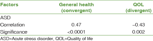 Table 3: The relation between acute stress disorder among earthquake survivors with general health and quality of life scores in order to determine convergent and divergent validity