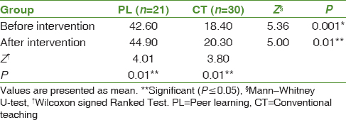 Table 2: Mann-Whitney U-test showing difference in pre- and post-test skill score among nursing students regarding antenatal assessment (<i>n</i>=51)