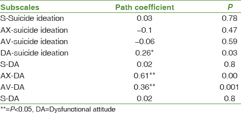 Table 4: Path analysis of attachment styles and suicide ideation and dysfunctional attitudes